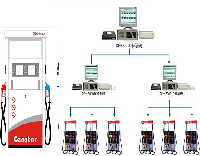 multi fuel station management system M-FMS